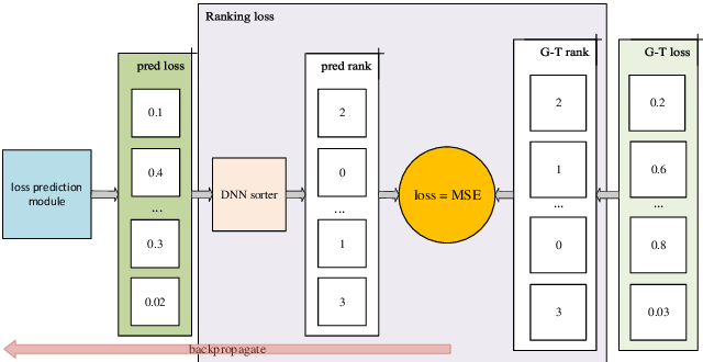 Figure 3 for Learning to Rank for Active Learning: A Listwise Approach