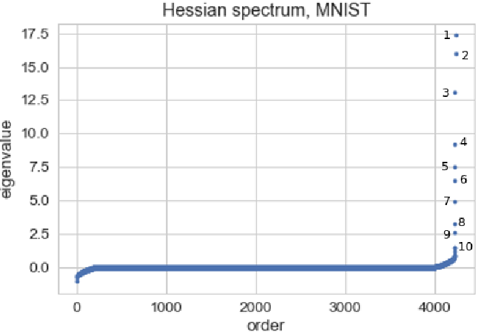 Figure 4 for Gradient Descent Happens in a Tiny Subspace
