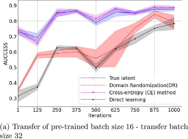 Figure 3 for Intuitive Physics Guided Exploration for Sample Efficient Sim2real Transfer