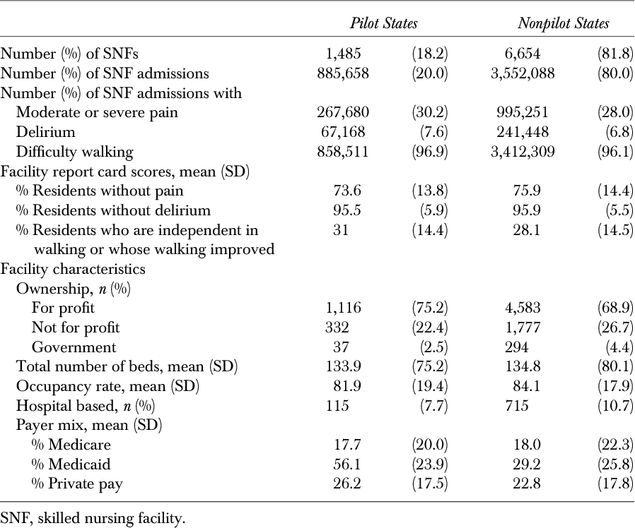 Table 1: Characteristics of SNFs and SNF Admissions in Study Sample, Stratified by Participation in the Nursing Home Compare Pilot Program