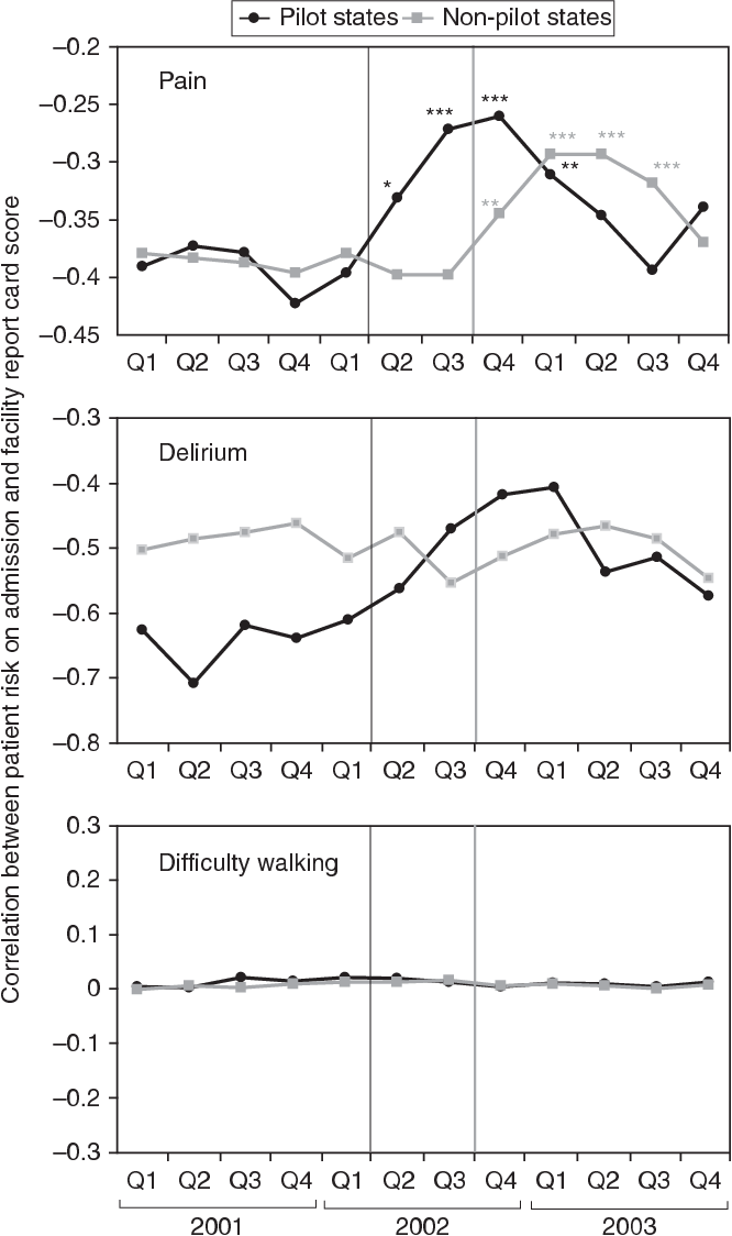 Figure 1: Correlation between Patient Risk on Admission and Facility Report Card Score (Or Patient Sorting) before and after Report Card Scores Were Publicly Reported