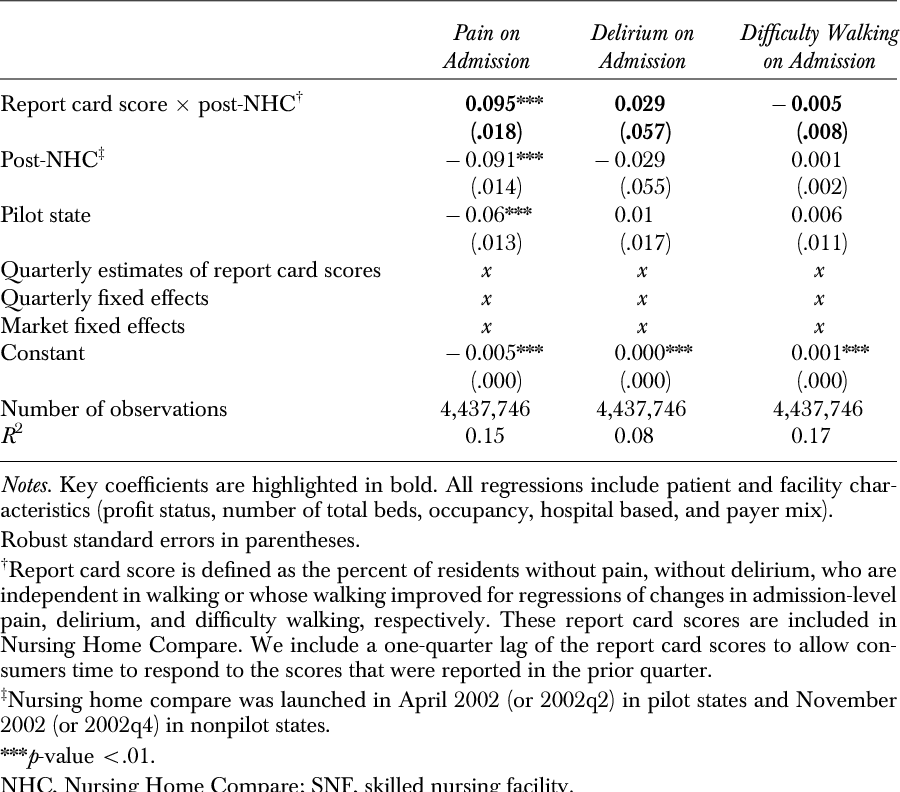 Table 2: Difference-in-Differences Estimates (from Equation 2) of Changes in Matching between High-Quality SNFs and High-Severity Patients after NHC Was Launched