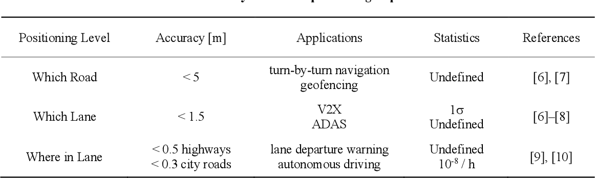Figure 1 for Standalone and RTK GNSS on 30,000 km of North American Highways