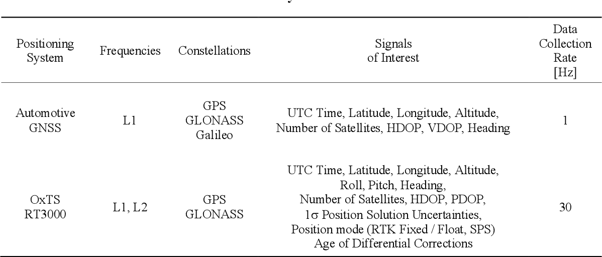 Figure 4 for Standalone and RTK GNSS on 30,000 km of North American Highways