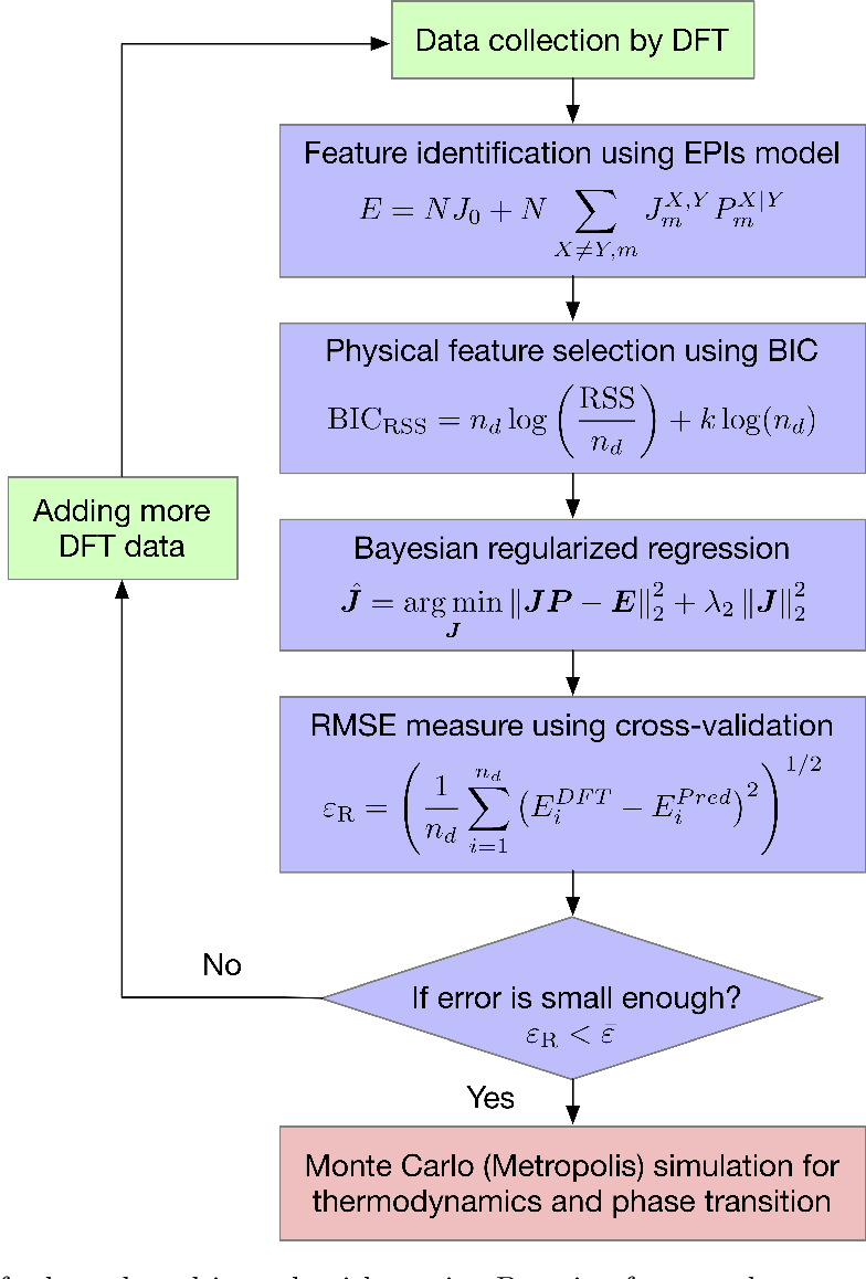 Figure 3 for Robust data-driven approach for predicting the configurational energy of high entropy alloys