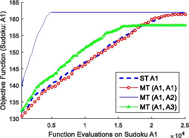 Figure 3 for Genetic Transfer or Population Diversification? Deciphering the Secret Ingredients of Evolutionary Multitask Optimization