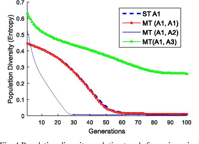 Figure 4 for Genetic Transfer or Population Diversification? Deciphering the Secret Ingredients of Evolutionary Multitask Optimization