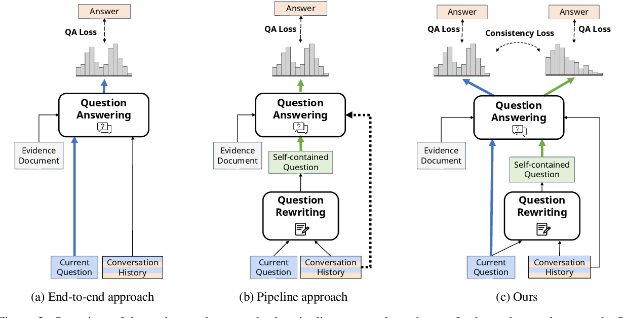 Figure 3 for Learn to Resolve Conversational Dependency: A Consistency Training Framework for Conversational Question Answering