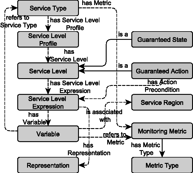 Service Level Agreements Driven Management Of Distributed