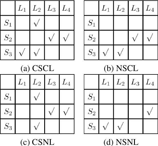 Figure 1 for Uncover the Ground-Truth Relations in Distant Supervision: A Neural Expectation-Maximization Framework