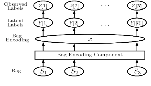 Figure 3 for Uncover the Ground-Truth Relations in Distant Supervision: A Neural Expectation-Maximization Framework