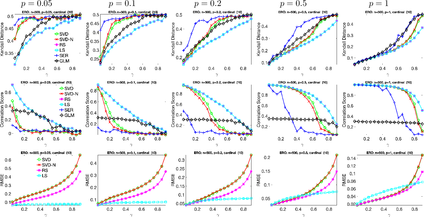 Figure 1 for Ranking and synchronization from pairwise measurements via SVD
