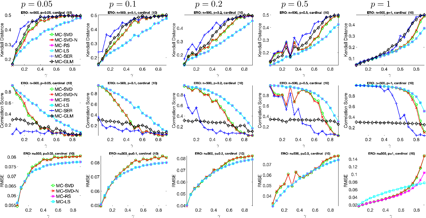 Figure 2 for Ranking and synchronization from pairwise measurements via SVD