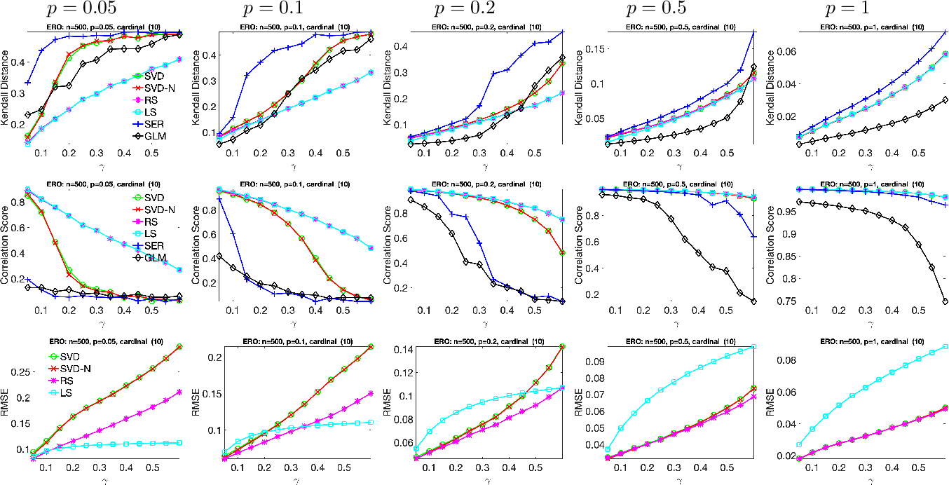 Figure 3 for Ranking and synchronization from pairwise measurements via SVD