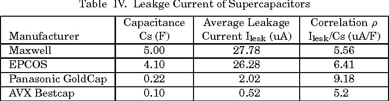 Design considerations of sub-mW indoor light energy