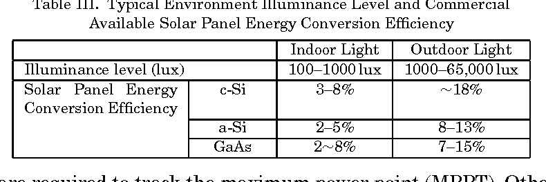 Table III from Design considerations of sub-mW indoor light energy