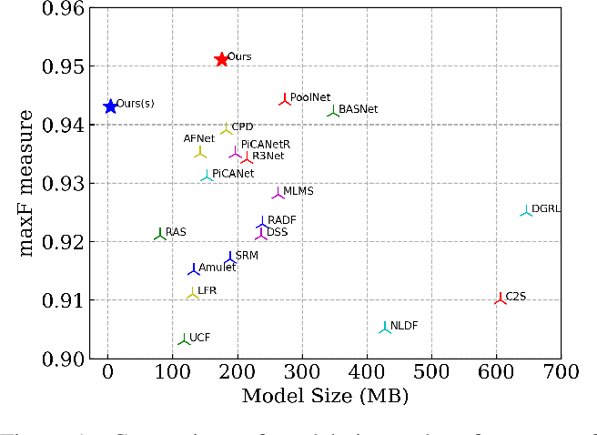 Figure 1 for U$^2$-Net: Going Deeper with Nested U-Structure for Salient Object Detection