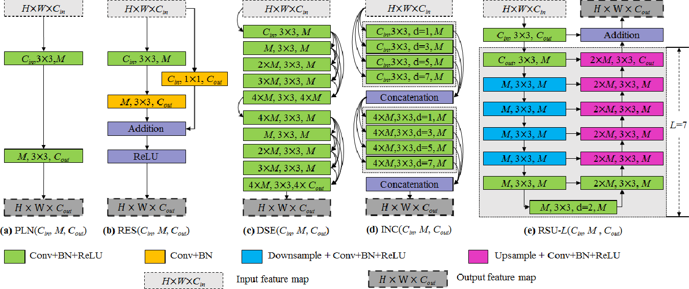 Figure 3 for U$^2$-Net: Going Deeper with Nested U-Structure for Salient Object Detection
