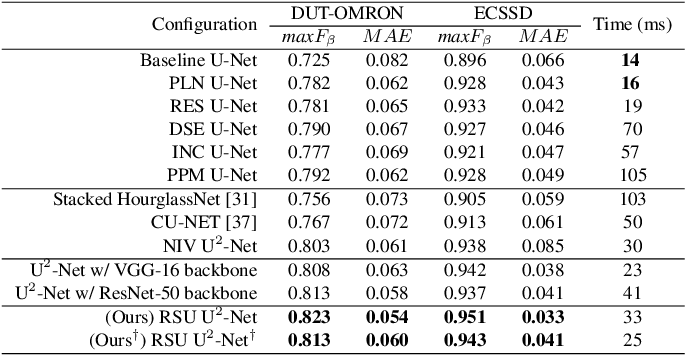 Figure 4 for U$^2$-Net: Going Deeper with Nested U-Structure for Salient Object Detection