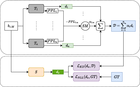 Figure 1 for Collective Wisdom: Improving Low-resource Neural Machine Translation using Adaptive Knowledge Distillation