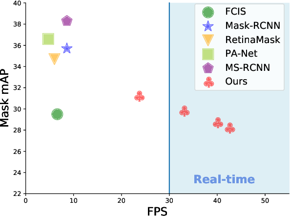 Figure 1 for YOLACT: Real-time Instance Segmentation