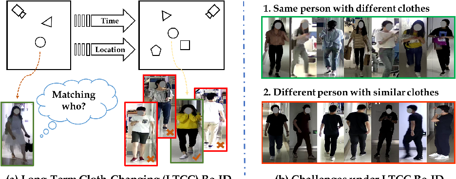 Figure 1 for Long-Term Cloth-Changing Person Re-identification