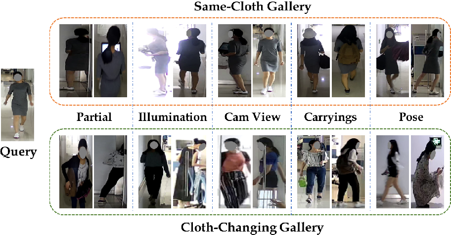 Figure 3 for Long-Term Cloth-Changing Person Re-identification