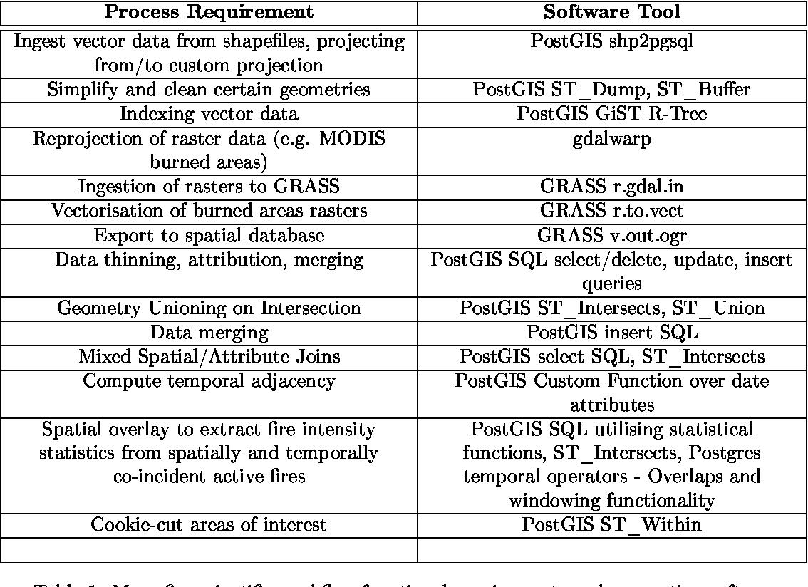 FOSS geospatial libraries in scientific workflow