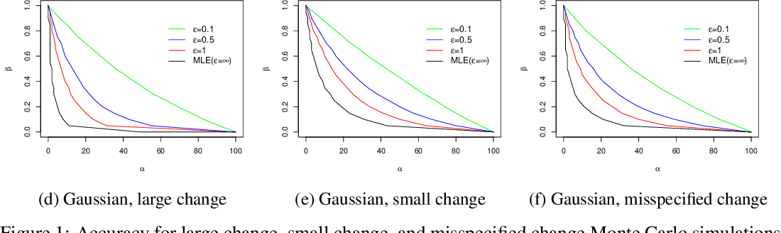 Figure 2 for Differentially Private Change-Point Detection