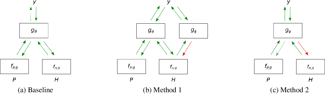 Figure 1 for Don't Take the Premise for Granted: Mitigating Artifacts in Natural Language Inference