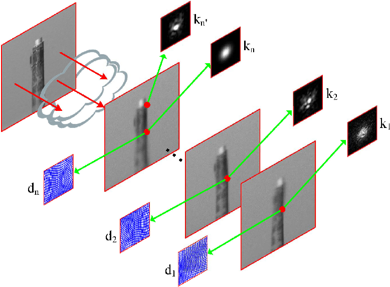 Figure 1 for Distortion-driven Turbulence Effect Removal using Variational Model