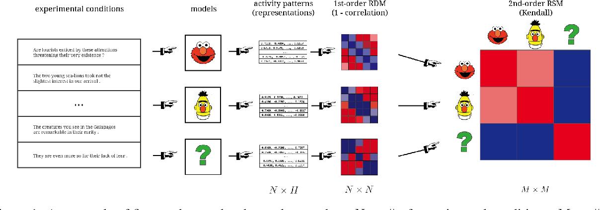 Figure 1 for Higher-order Comparisons of Sentence Encoder Representations