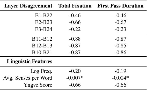 Figure 2 for Higher-order Comparisons of Sentence Encoder Representations