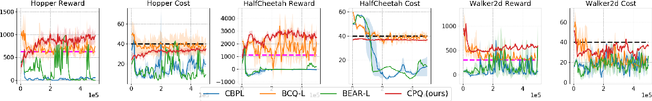 Figure 1 for Constraints Penalized Q-Learning for Safe Offline Reinforcement Learning