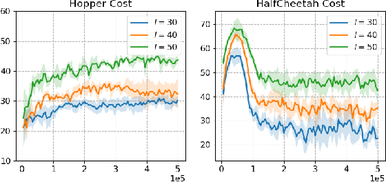 Figure 2 for Constraints Penalized Q-Learning for Safe Offline Reinforcement Learning
