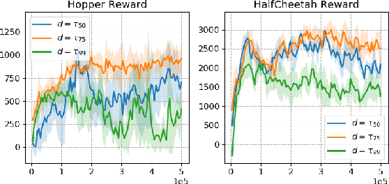 Figure 3 for Constraints Penalized Q-Learning for Safe Offline Reinforcement Learning