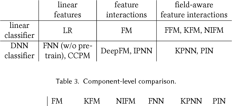 Figure 4 for Product-based Neural Networks for User Response Prediction