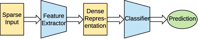 Figure 2 for Product-based Neural Networks for User Response Prediction over Multi-field Categorical Data