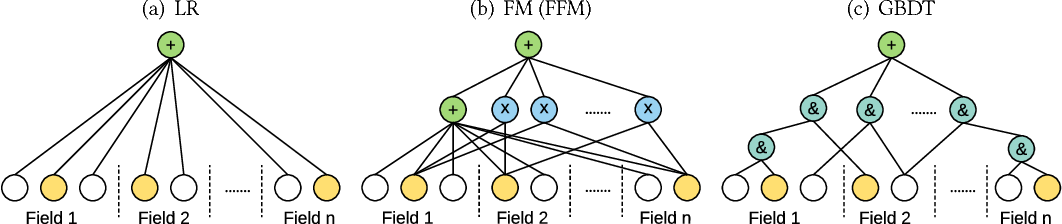 Figure 3 for Product-based Neural Networks for User Response Prediction over Multi-field Categorical Data