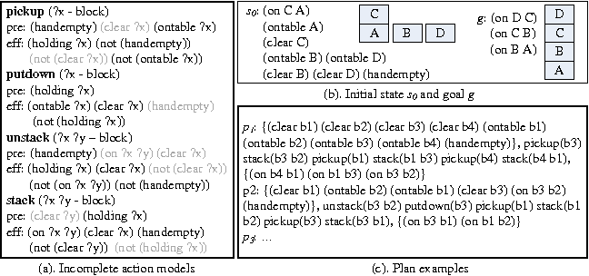 Figure 1 for Model-Lite Case-Based Planning