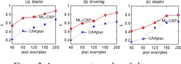 Figure 4 for Model-Lite Case-Based Planning
