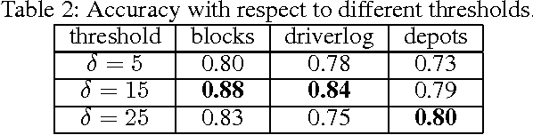 Figure 3 for Model-Lite Case-Based Planning