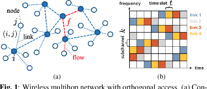 Figure 1 for Distributed Scheduling using Graph Neural Networks