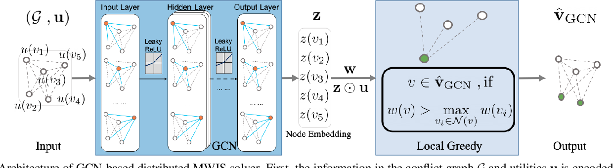 Figure 2 for Distributed Scheduling using Graph Neural Networks