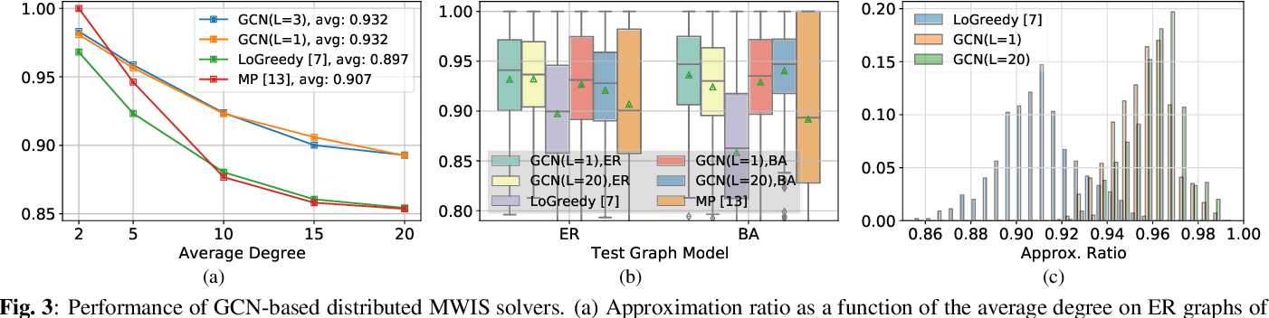 Figure 3 for Distributed Scheduling using Graph Neural Networks