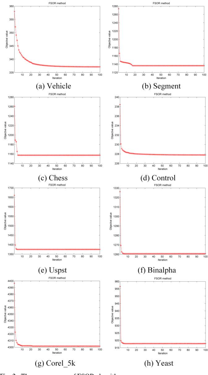 Figure 2 for Supervised feature selection with orthogonal regression and feature weighting