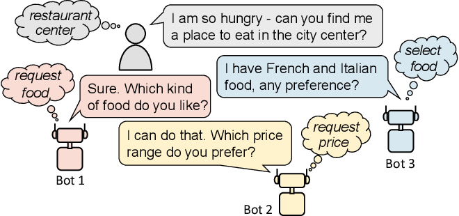 Figure 1 for Task-Oriented Dialog Systems that Consider Multiple Appropriate Responses under the Same Context