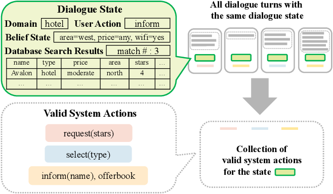 Figure 3 for Task-Oriented Dialog Systems that Consider Multiple Appropriate Responses under the Same Context