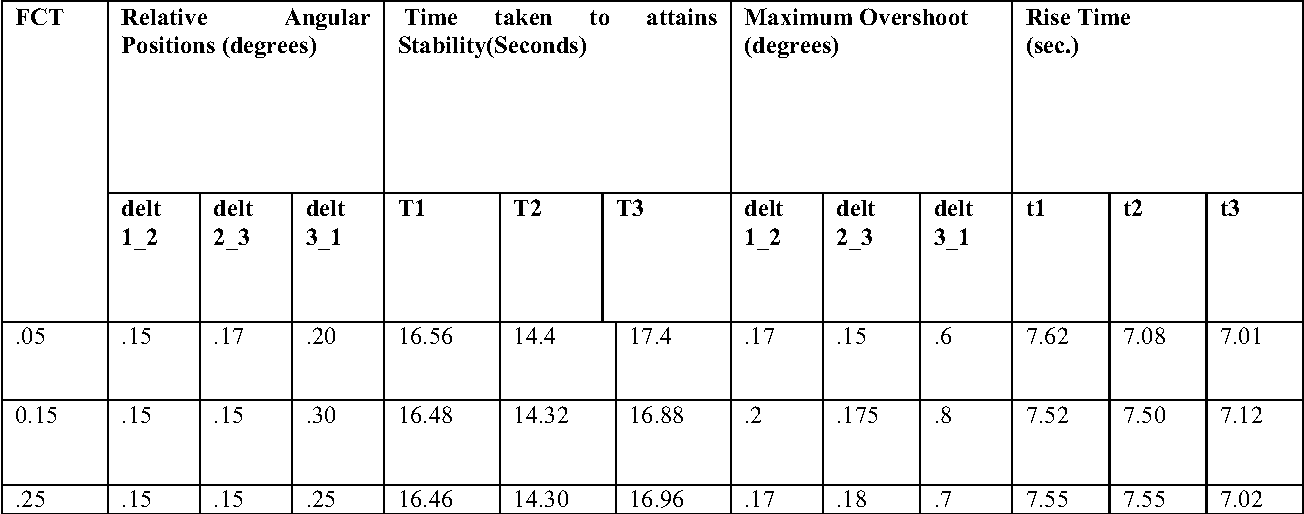 Table 1 1 from MATLAB/Simulink Model of Multi-machine (3-Machine, 9