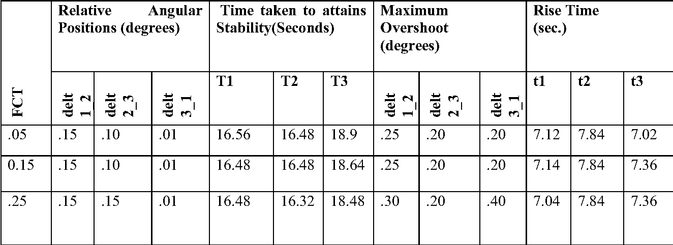 Table 2 from MATLAB/Simulink Model of Multi-machine (3-Machine, 9